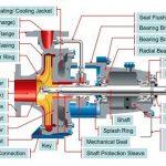 Parts of a Pump